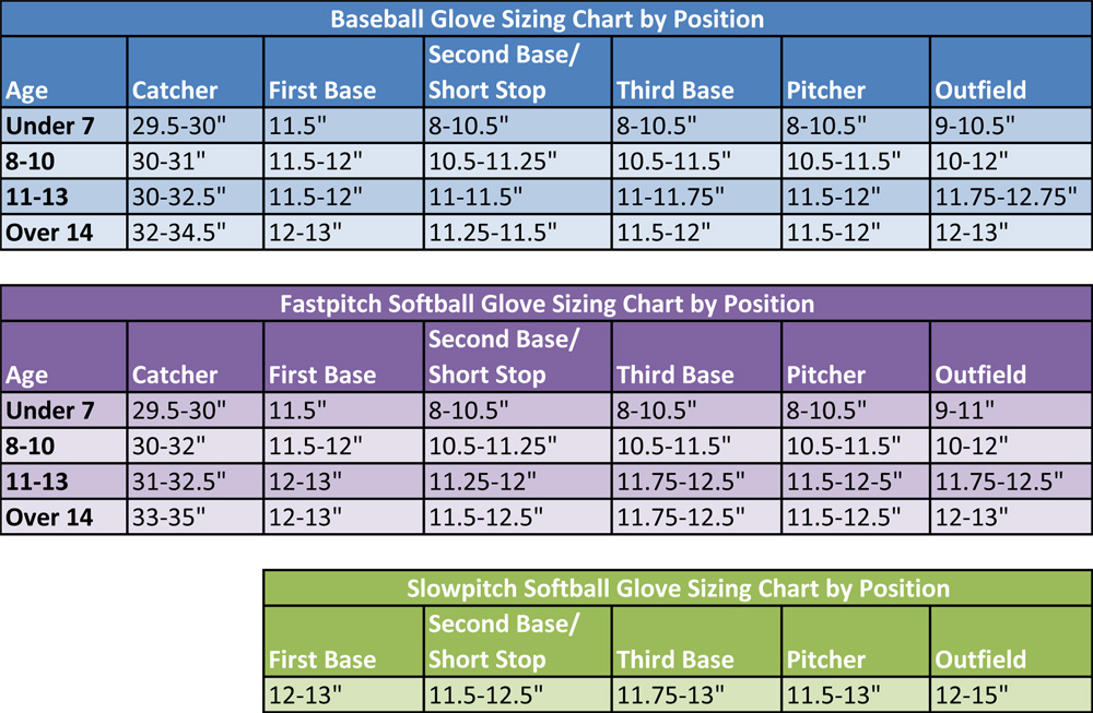 Softball glove size chart youth