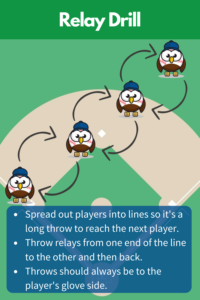 Relay Baseball Drill