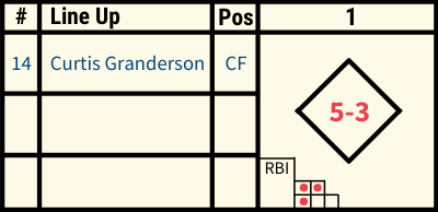 Baseball Scoresheet Example